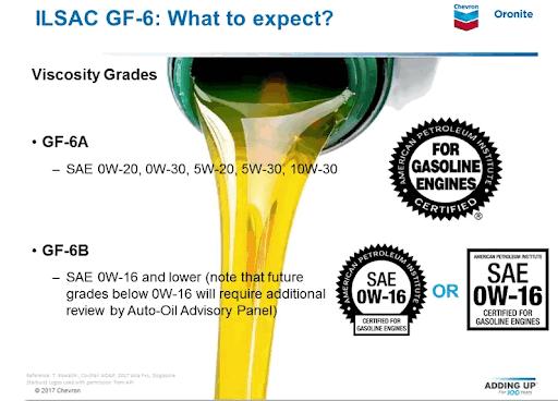 GF-6: оновлення стандартів олив Chevron для сучасних двигунів